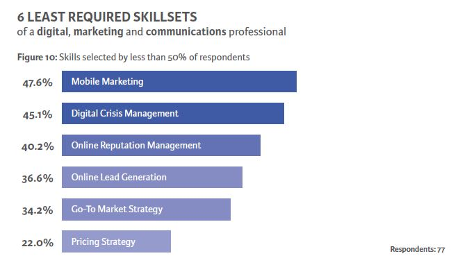 Infographic Top digital skills in demand in Singapore Marketing