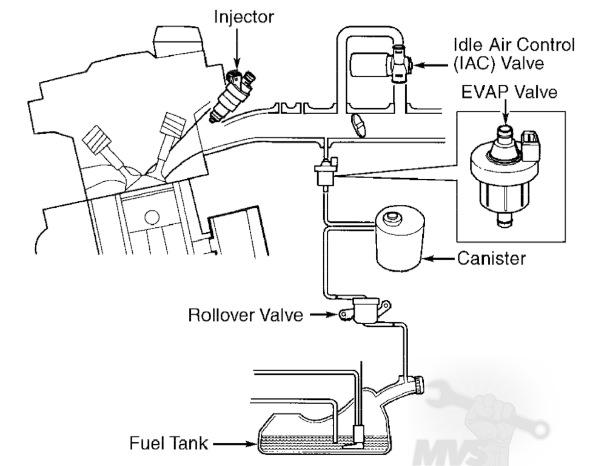 vacuum hose diagrams 19942000 fwd turbos
