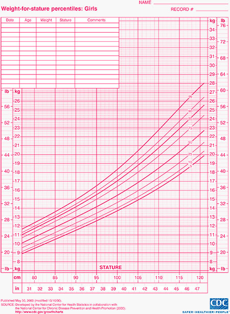Child Growth Charts Height, Weight, BMI  Head Circumference - boys growth chart