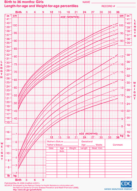 growth chart - Fashionstellaconstance - cdc growth chart template