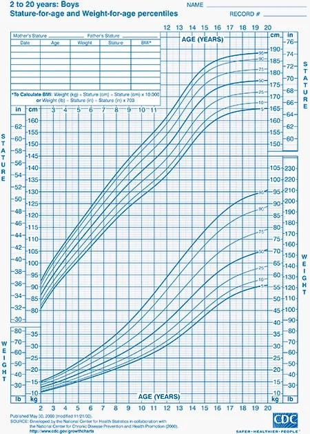 Child Growth Charts Height, Weight, BMI  Head Circumference