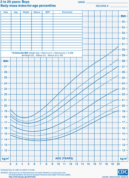 ChildrenuS Height And Weight Percentile Chart  Edgrafik