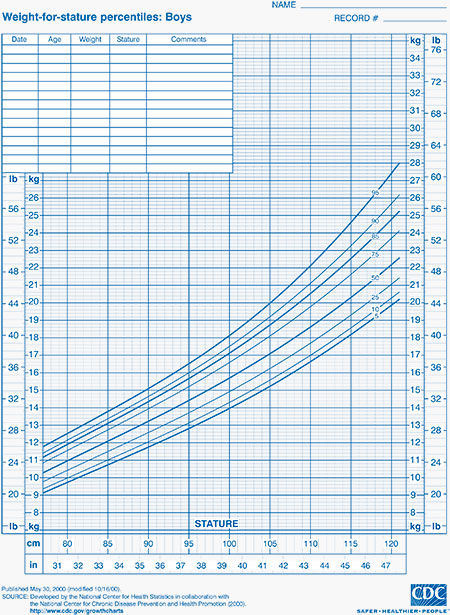 cdc growth chart template – Girls Growth Chart Template