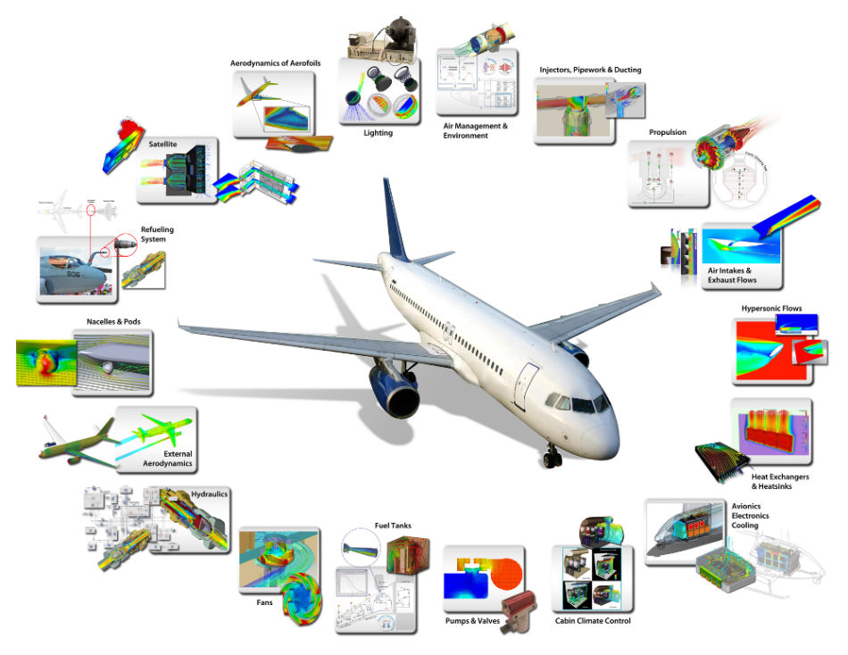 Model Driven Systems Development For Aerospace Industry