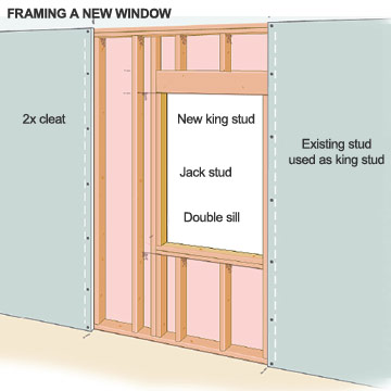 Framing The Window Opening - How To Install New Windows In Your