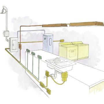 Wiring A Kitchen To Code Wiring Diagram