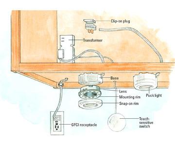 wiring kitchen cupboard lights automotive wiring diagram u2022 rh nfluencer co