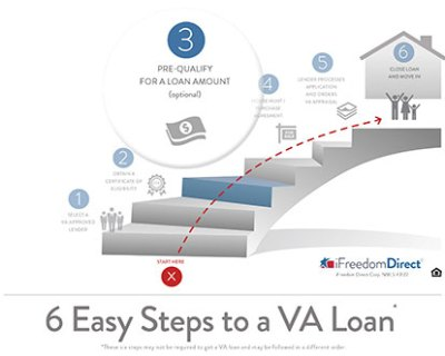 Step-by-Step to a VA Loan: #3 Prequalifying | Military.com
