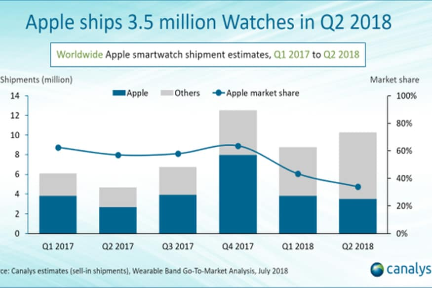 Apple Watch is Driving The Wearables Market Growth, And is The Most