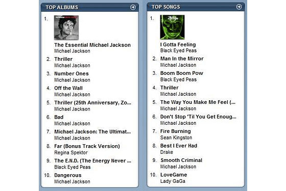 Michael Jackson Dominates the iTunes Sales Chart