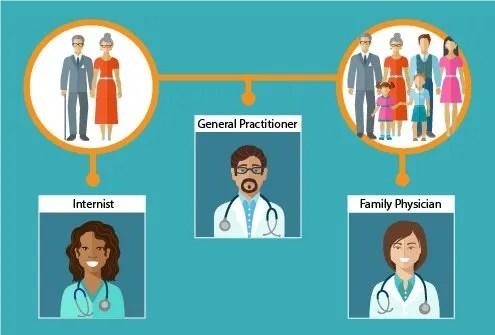 type of doctors - Elitaaisushi