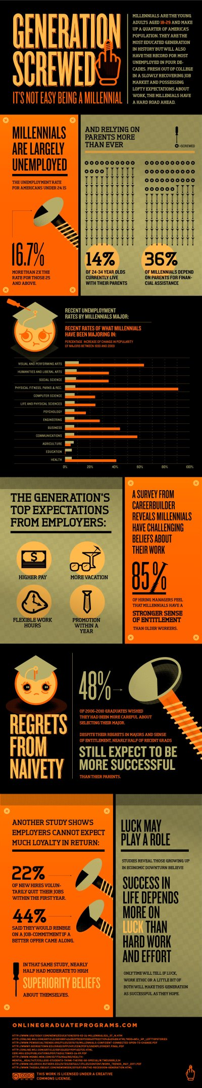 The Millennial Cohort: A Look at Their Present Predicament, Their Future Economic Prospects ...