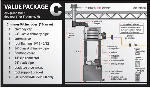 Lanair Products Waste Oil Heater Value Package C 9973C O\u0027Reilly
