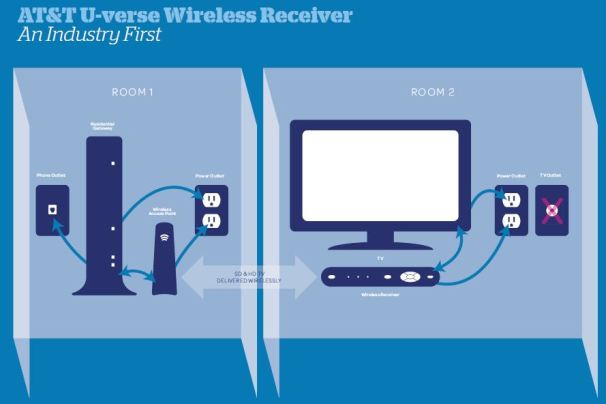 ATT Wireless Receiver Frees Your TV Roam, Big Screen, Roam TechHive