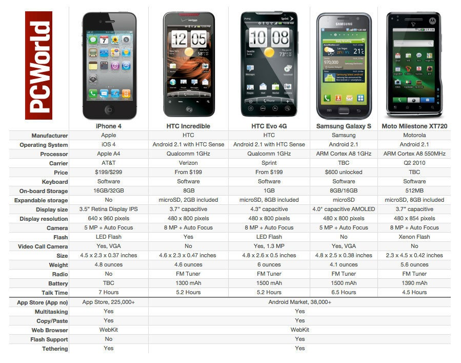 Apple iPhone 4 vs The Rest of the Smartphone Pack PCWorld