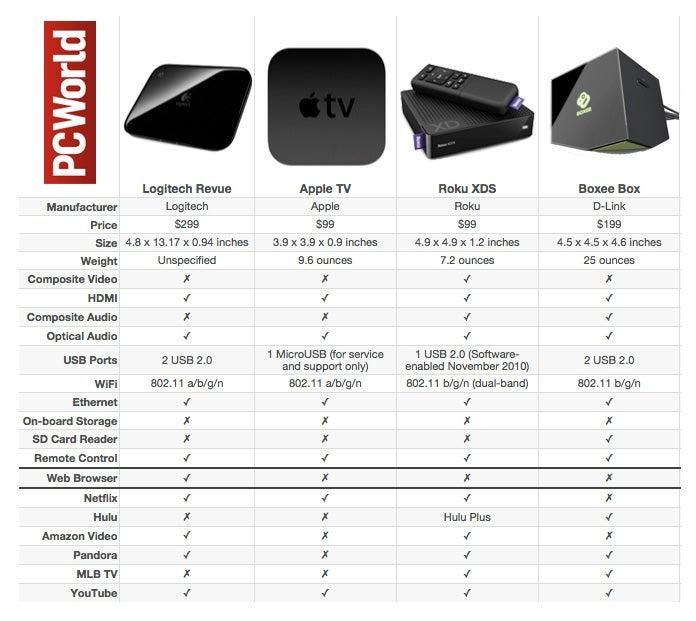 Google TV vs Apple TV vs Roku Set-Top Box Smackdown TechHive