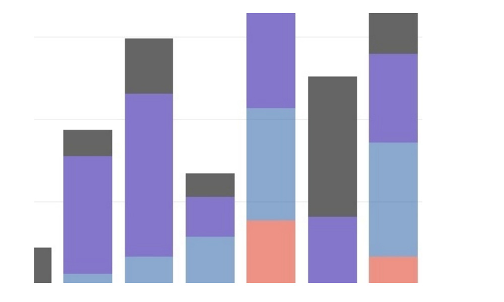 Make a Stacked Bar Chart Online with Plotly and Excel - what is a bar chart