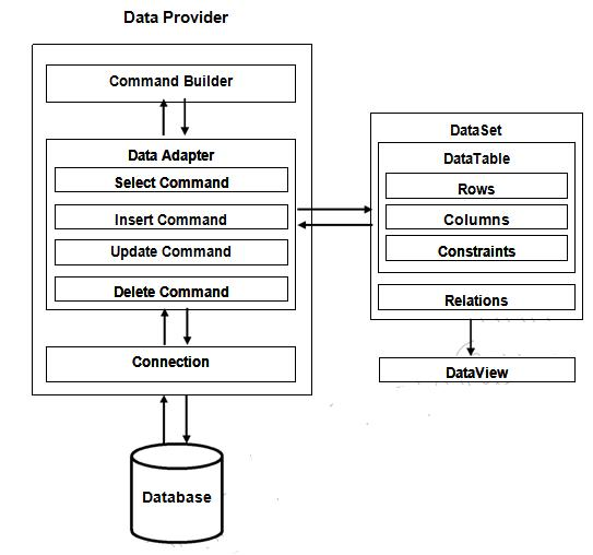 Disconnected Architecture in ADONET