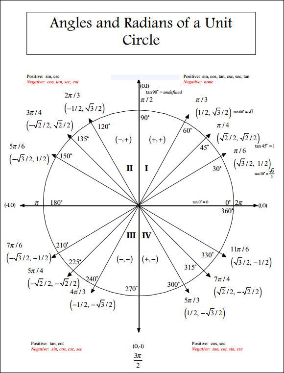 19+ Unit Circle Charts Sample Templates