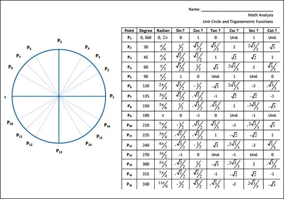 Sin Cos Tan Chart Unit Circle Table Chart Quotes The Best Unit