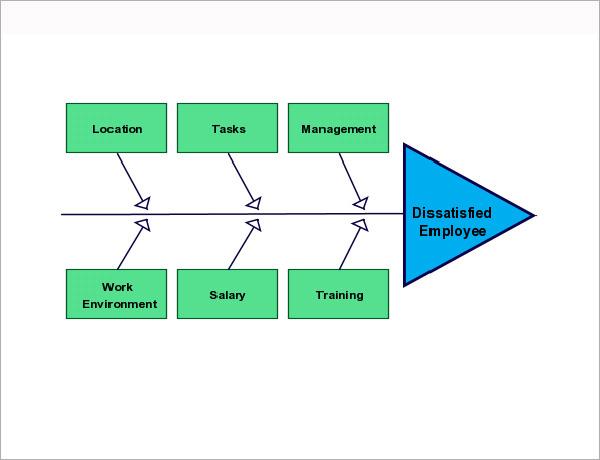 sample fishbone diagram template - Intoanysearch