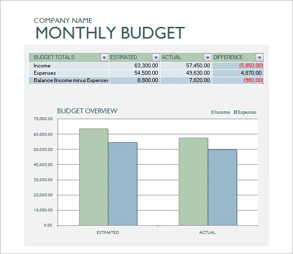 10+ Sample Business Budget Templates Sample Templates
