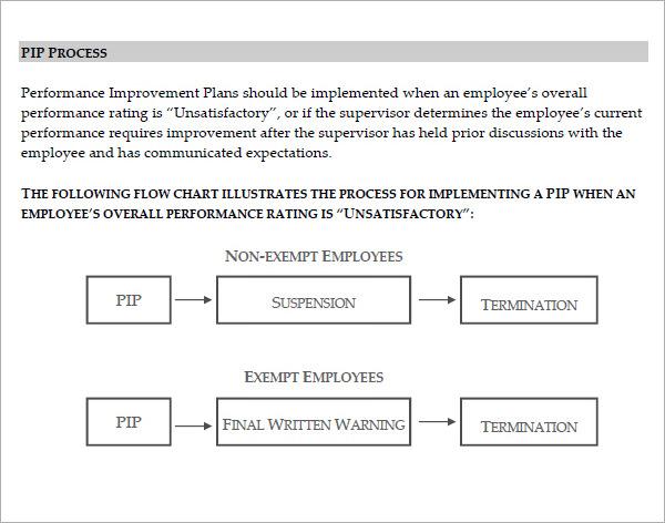 15 Sample Performance Improvement Plan Templates Sample Templates