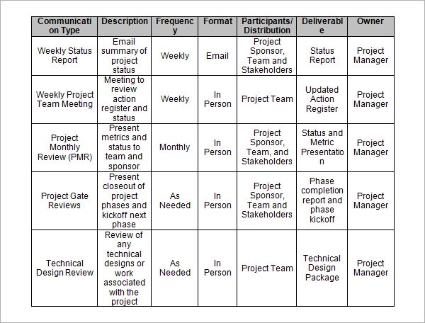 Project Management Template - 12+ Download Free Documents in PDF - management review template