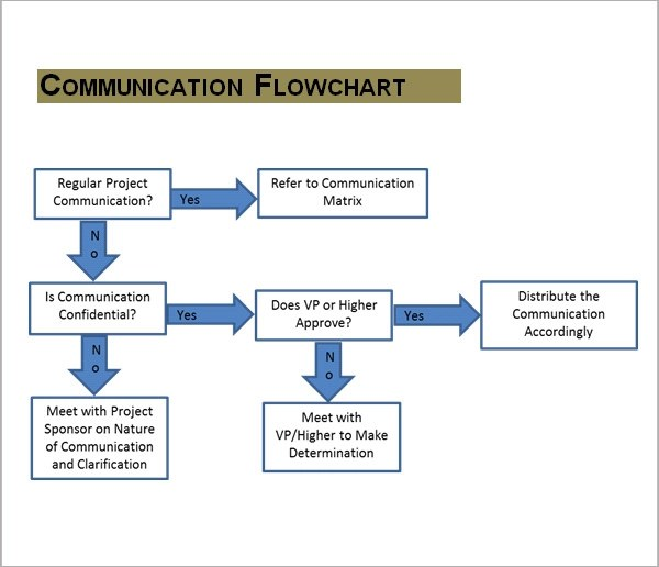 11 Samples of Communication Plan Templates Sample Templates