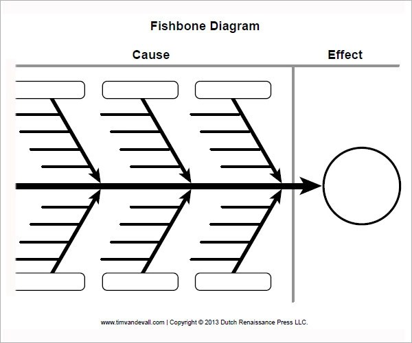 simple cause and effect diagram