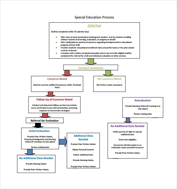 Sample Flow Chart Template - 19+ Documents in PDF, Excel, PPT - company flow chart template