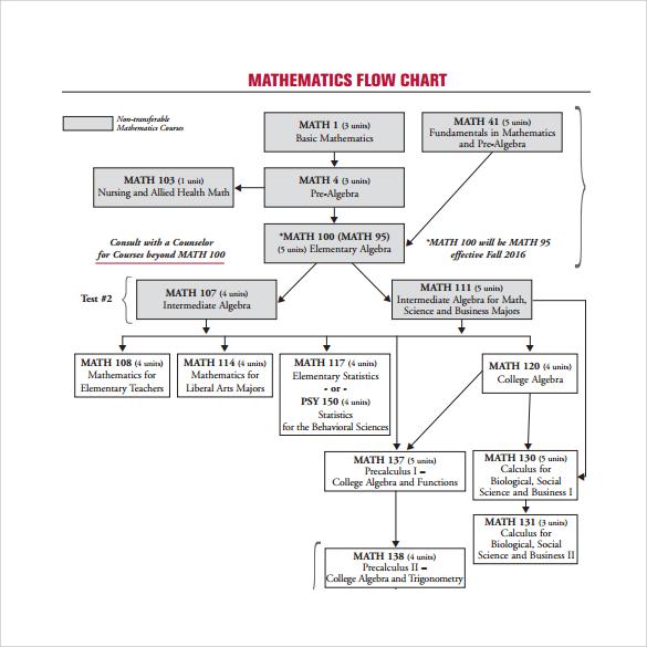 process flow chart template excel - flow chart template