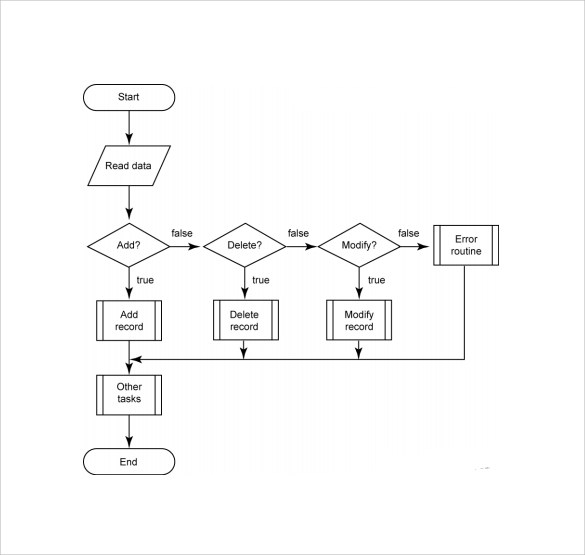 Sample Flow Chart Template - 19+ Documents in PDF, Excel, PPT - flowchart template