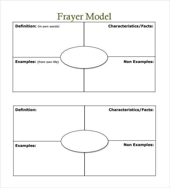 frayer model for vocabulary templates