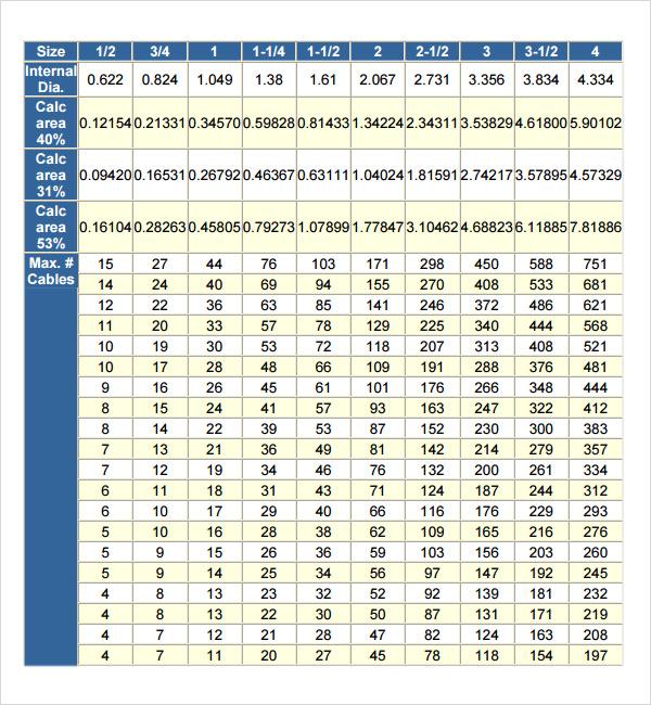 pipe fill chart - Helpemberalert - sample conduit fill chart