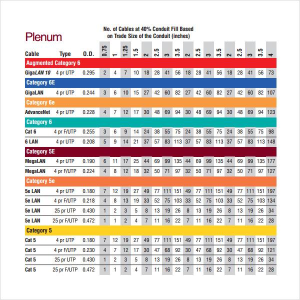 7+ Sample Conduit Fill Charts Sample Templates - conduit fill chart