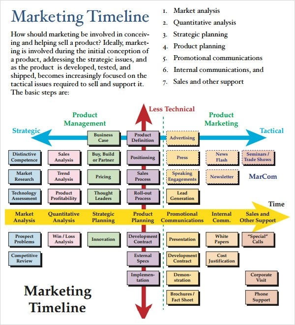 Free Marketing Timeline Tips And Templates Smartsheet Marketing