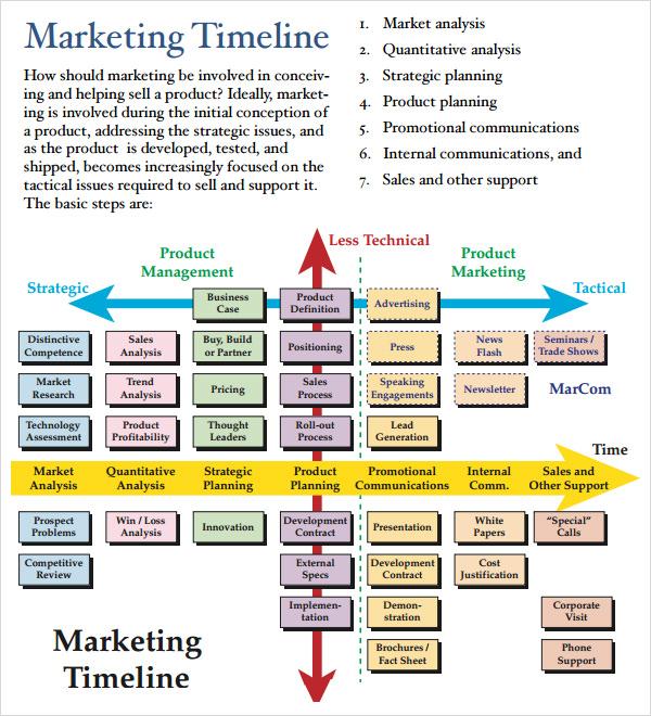 Free Marketing Timeline Tips And Templates Smartsheet Free - sample advertising timeline