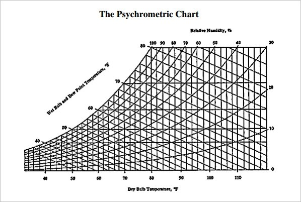 Psychrometric Chart Template - 3+ Free Download for PDF