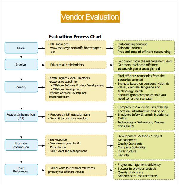 vendor performance evaluation template - return to vendor form template