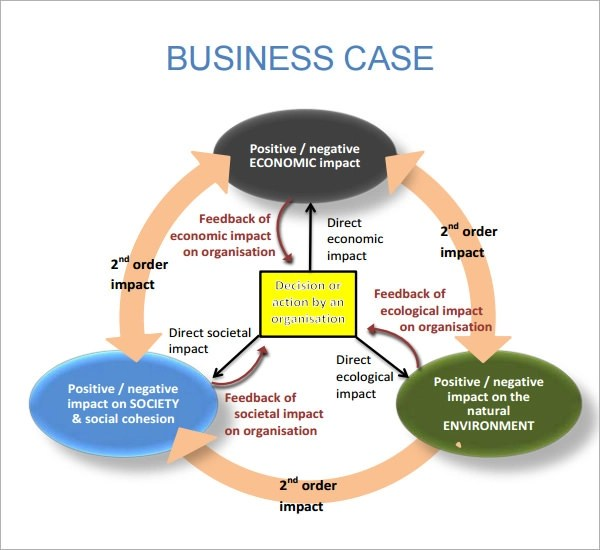 case study for business plan Farm business plan greenway farms executive summary greenway farms llc is dedicated to sustainable, profitable and unique agricultural products our.