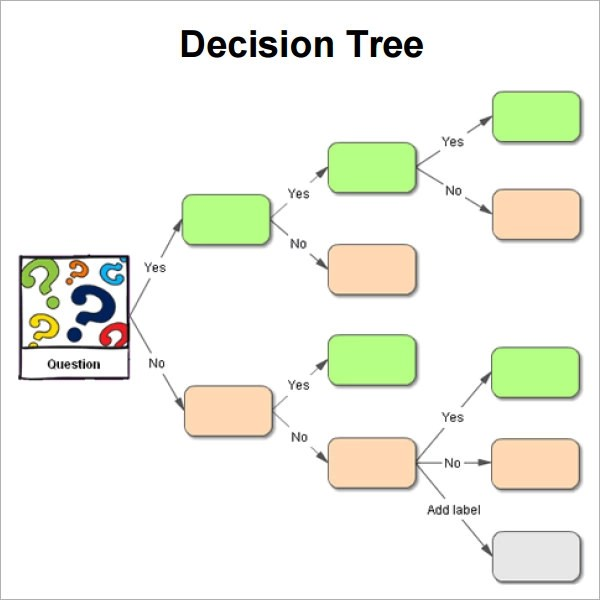 8+ Decision Tree Samples Sample Templates