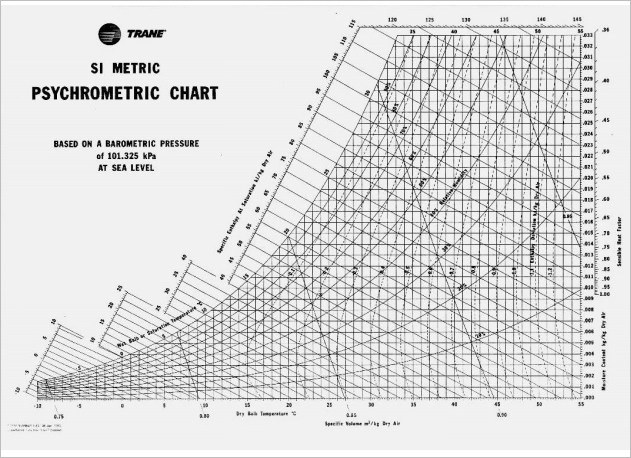 √ 4 Sample Psychrometric Chart Templates for Download