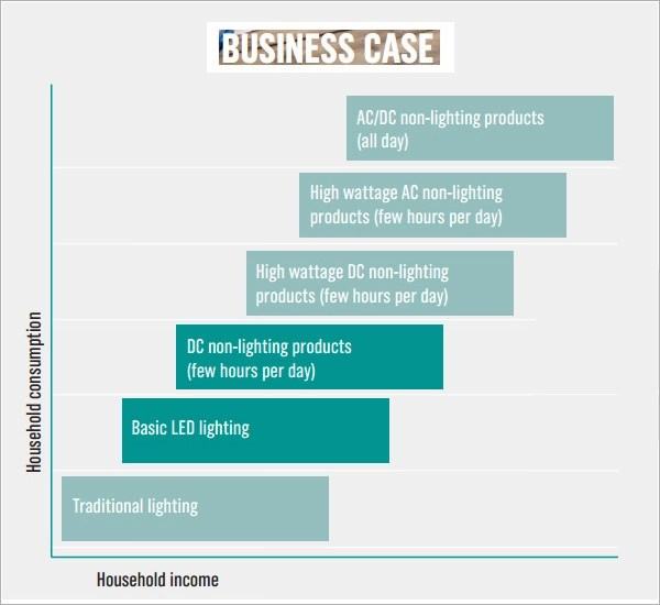 Sample Business Case - 6+ Documents In PDF, Word