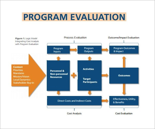 4 Sample Program Evaluation Templates for Free Download Sample - Program Evaluation