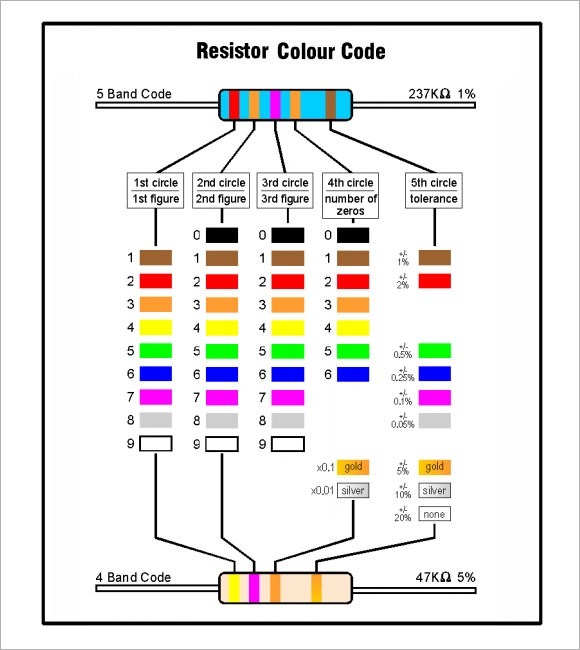 10 Sample Resistor Color Code Chart Templates for Free Sample - resistor color code chart