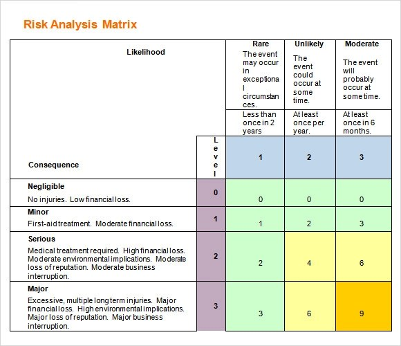 9 Sample Risk Analysis Templates to Download Sample Templates - analysis templates
