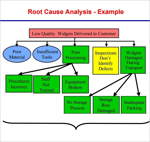 Root Cause Analysis  NodeCvresumePaasproviderCom