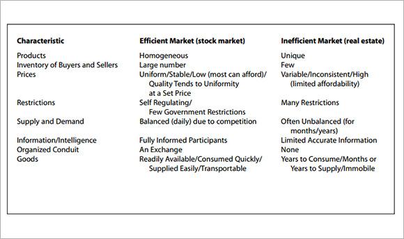 7 Sample Real Estate Market Analysis Templates to Download Sample