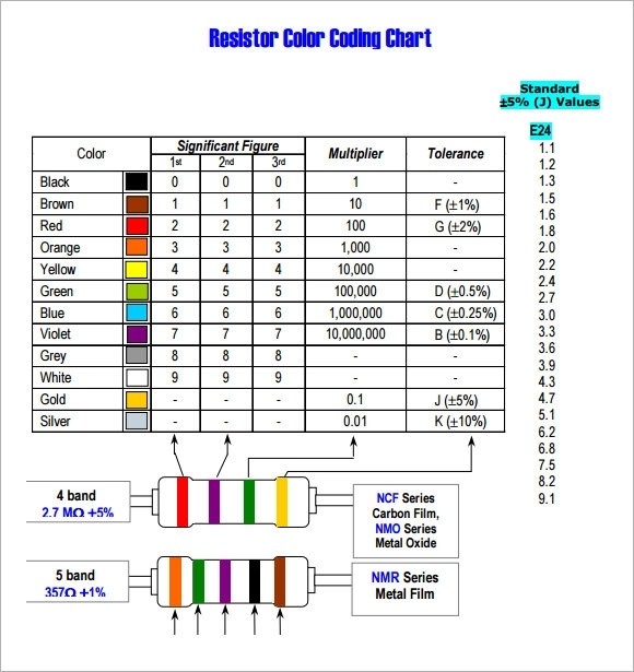 Sample Resistor Color Code Chart  Resistor Color Code Chart Zone